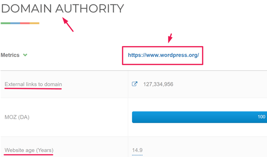 اعتبار وب سایت website authority